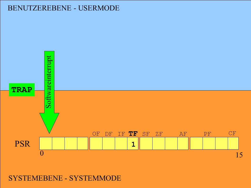 TRAP PSR BENUTZEREBENE - USERMODE Softwareinterrupt TF 1 15