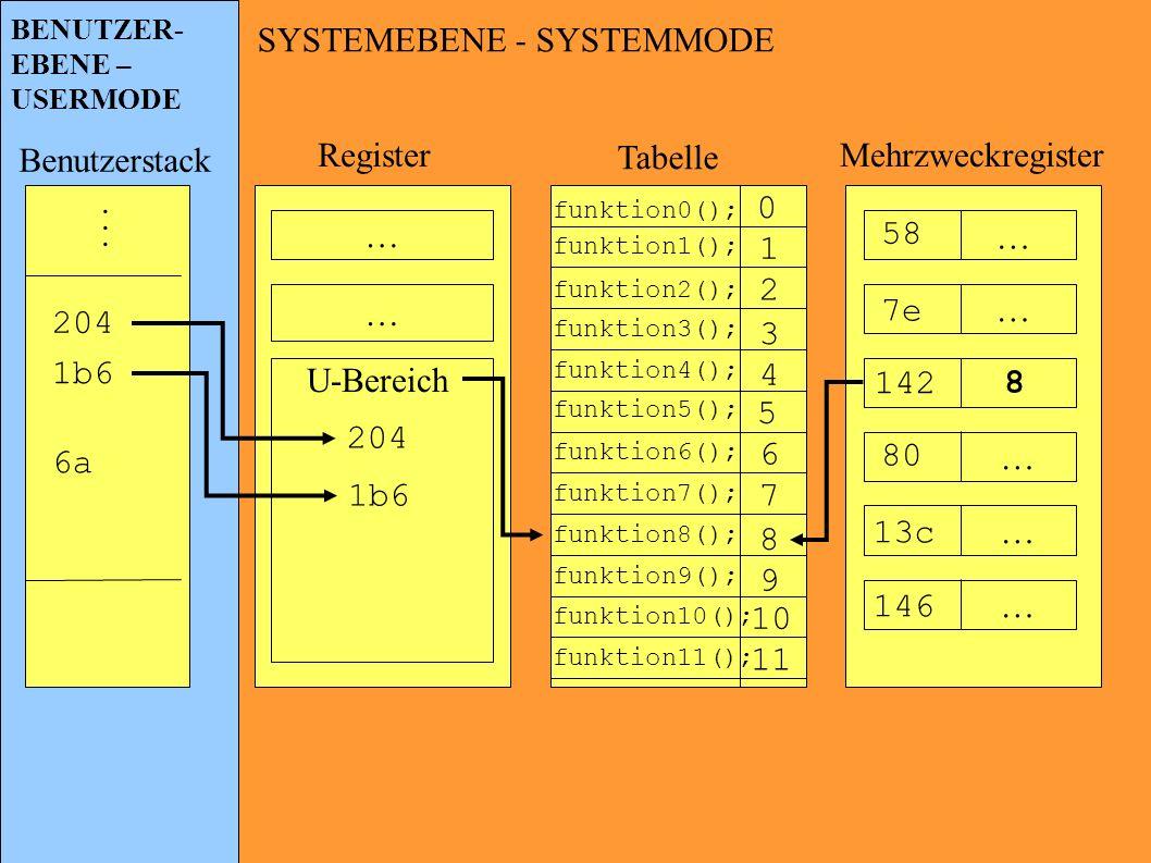SYSTEMEBENE - SYSTEMMODE