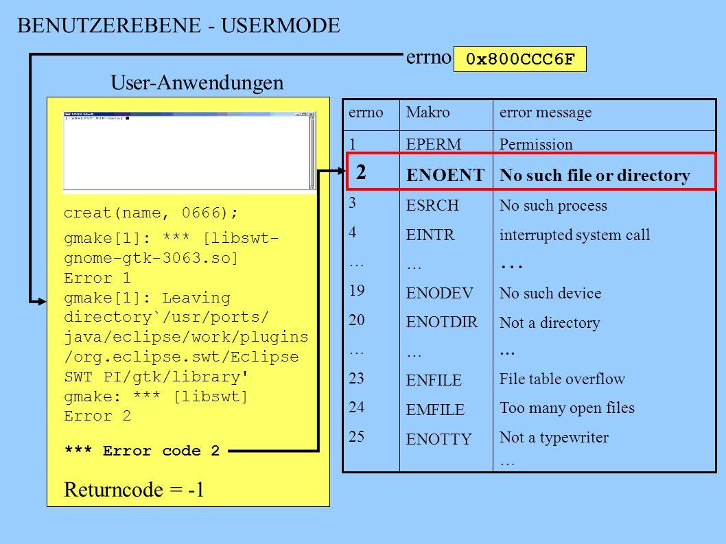 … BENUTZEREBENE - USERMODE errno User-Anwendungen 2 Returncode = -1