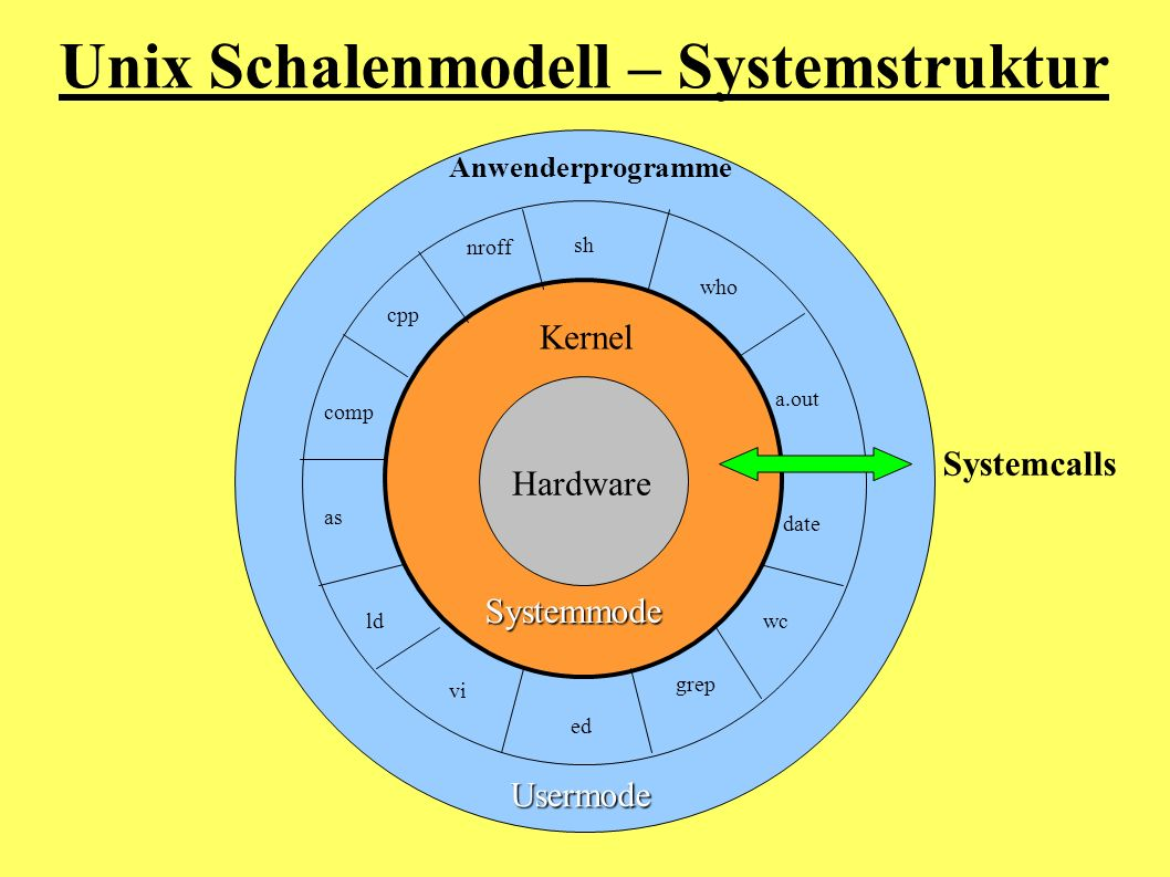 Unix Schalenmodell – Systemstruktur