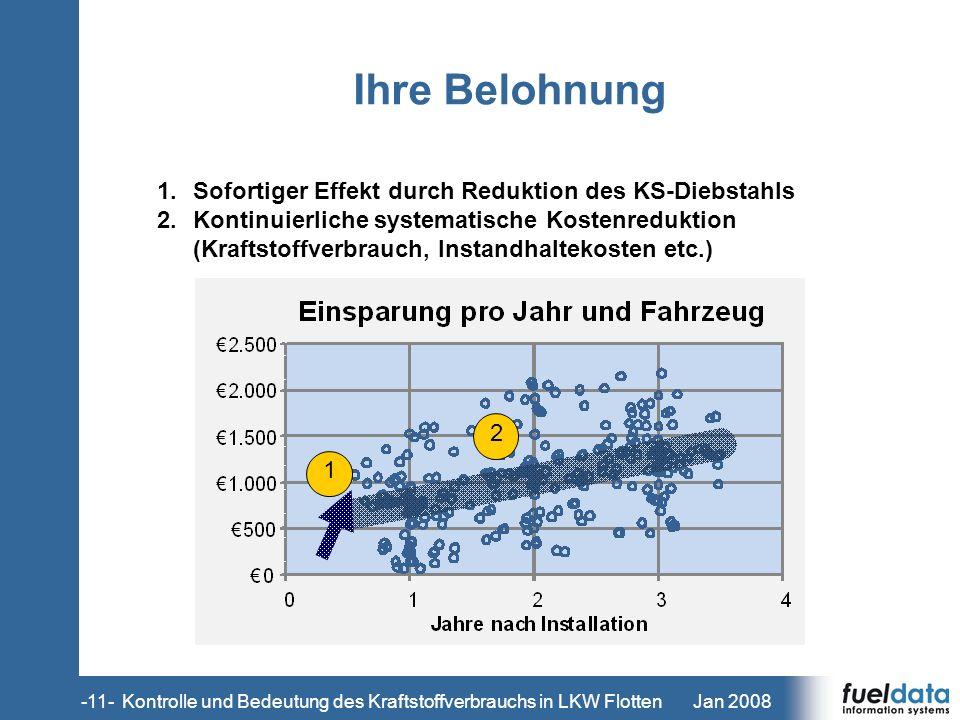 Kontrolle und Bedeutung des Kraftstoffverbrauchs in LKW Flotten