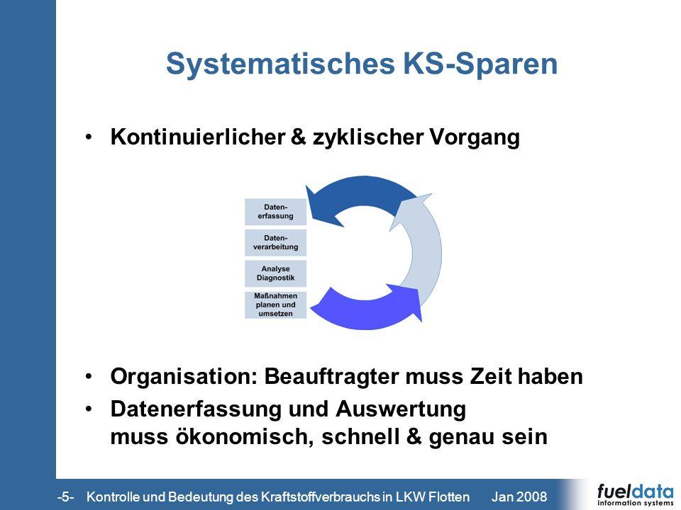 Systematisches KS-Sparen