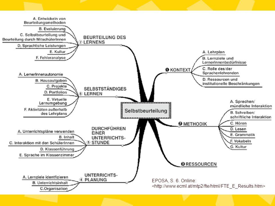 3.1 Selbstbeobachtung Vorschläge für ein selbstgesteuertes Curriculum