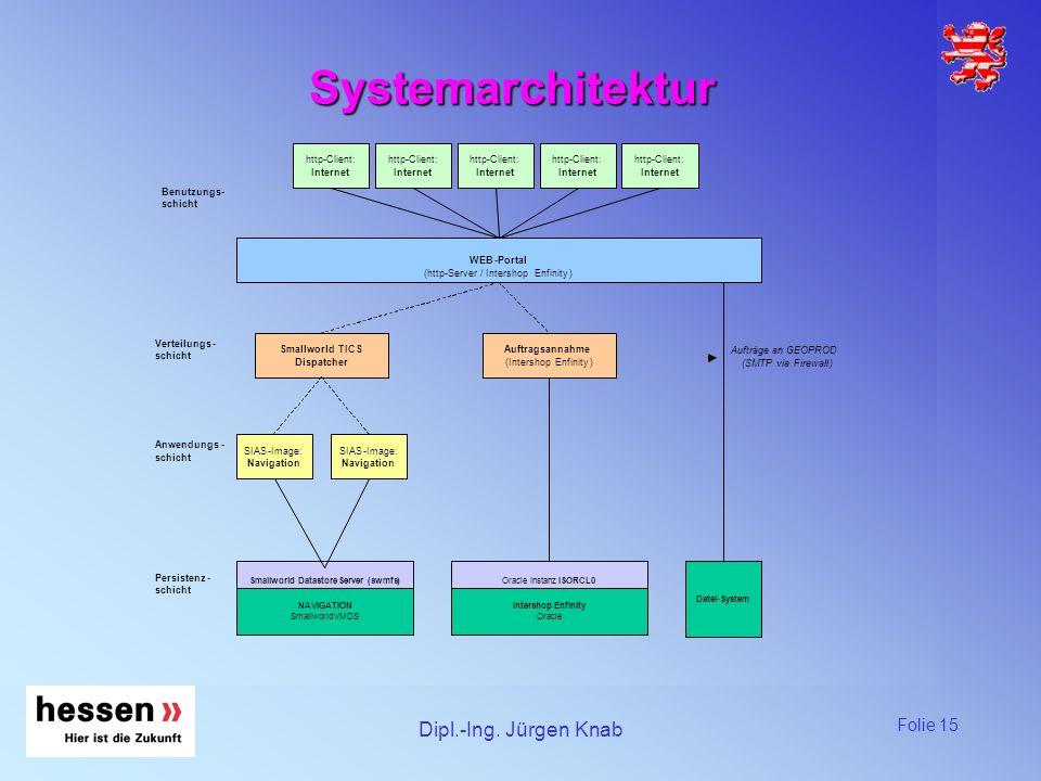 Systemarchitektur Dipl.-Ing. Jürgen Knab http - Client: http - Client: