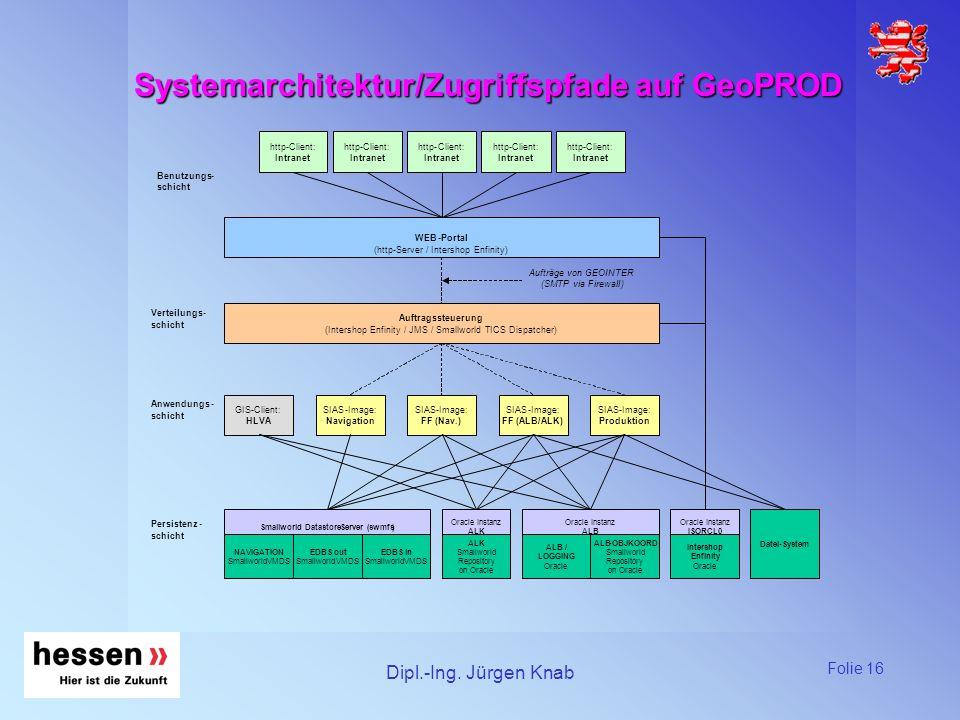 Systemarchitektur/Zugriffspfade auf GeoPROD