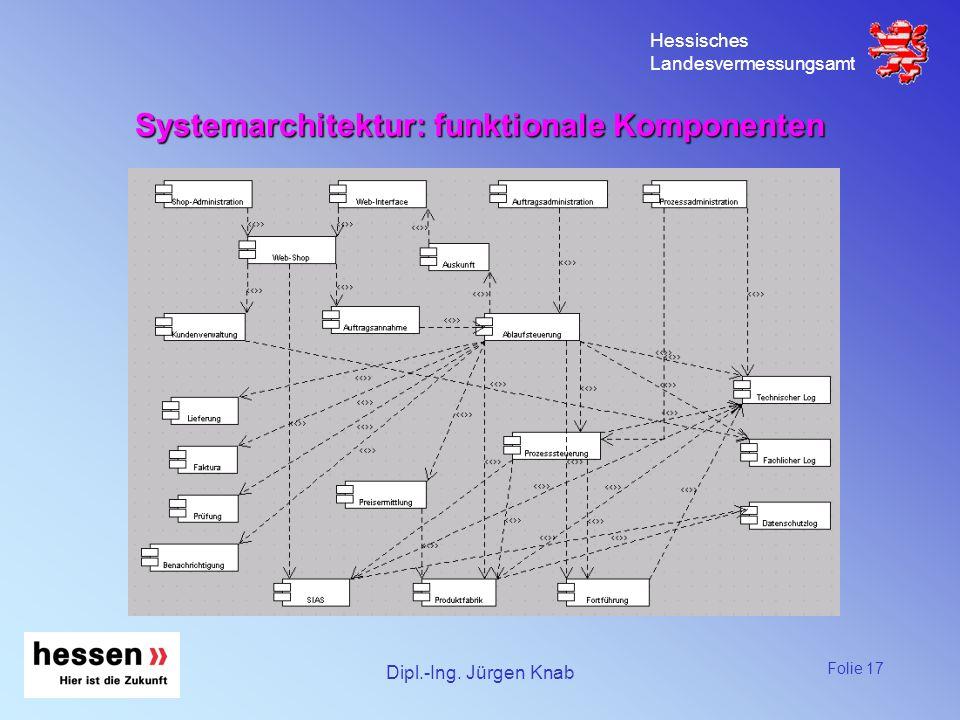 Systemarchitektur: funktionale Komponenten