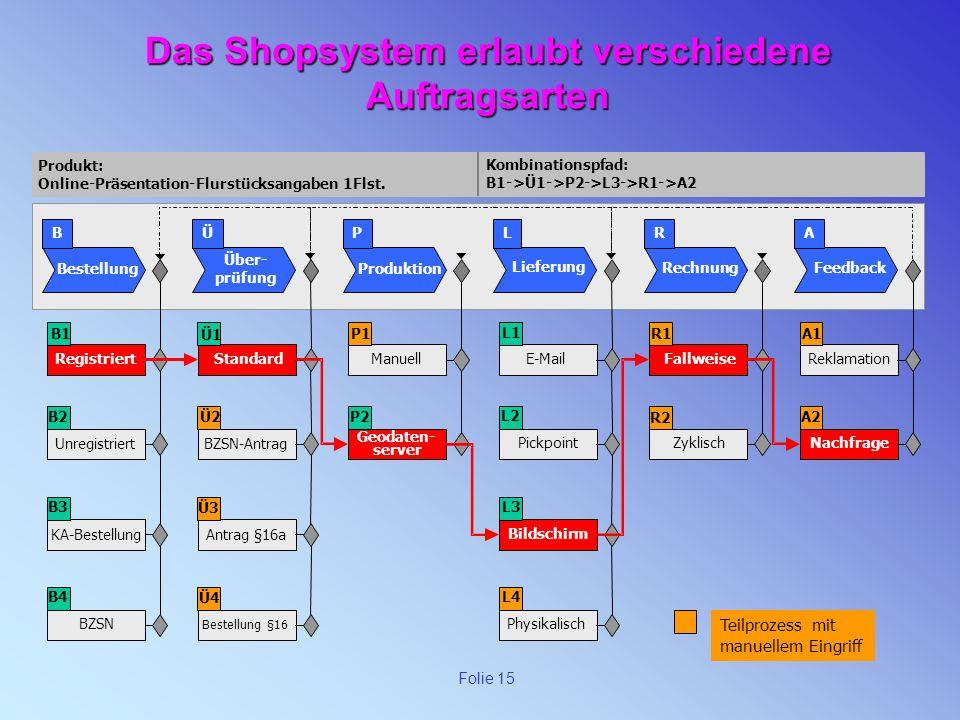 Das Shopsystem erlaubt verschiedene Auftragsarten