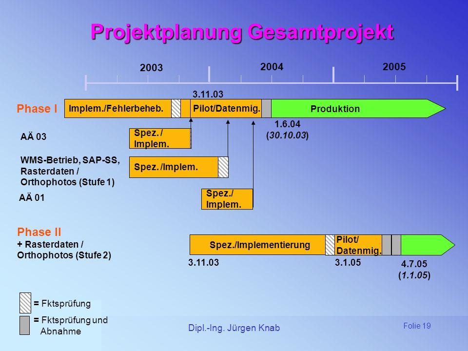 Projektplanung Gesamtprojekt