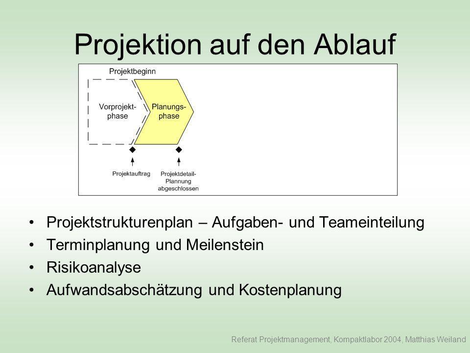 Projektion auf den Ablauf