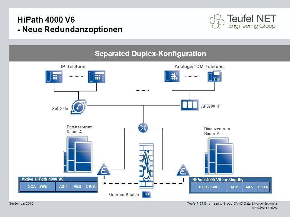 HiPath 4000 V6 - Neue Redundanzoptionen