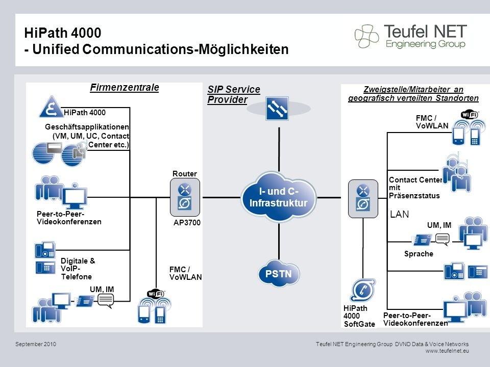HiPath 4000 - Unified Communications-Möglichkeiten