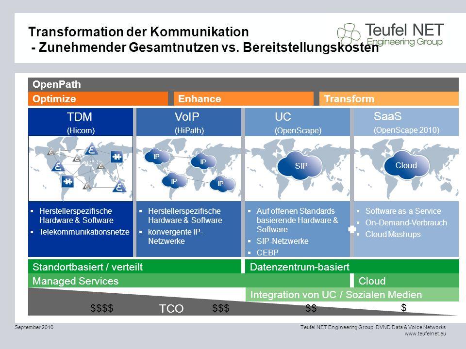 Transformation der Kommunikation - Zunehmender Gesamtnutzen vs