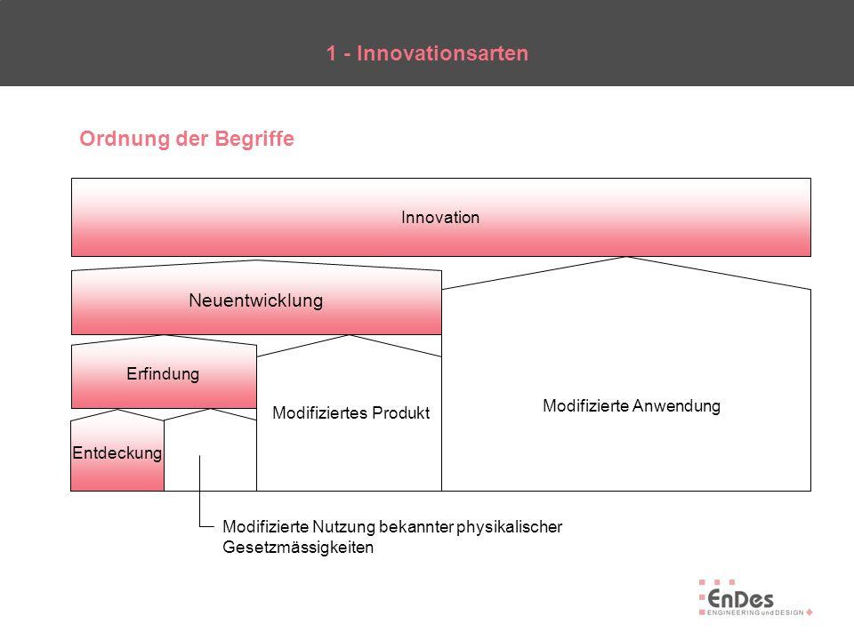 1 - Innovationsarten Ordnung der Begriffe Neuentwicklung Innovation