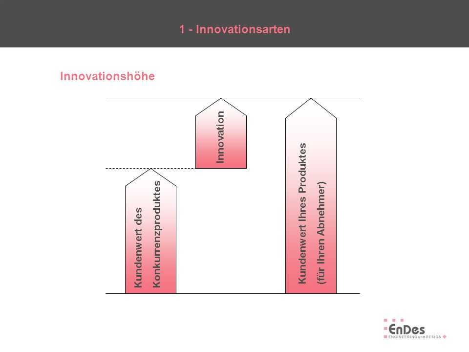1 - Innovationsarten Innovationshöhe
