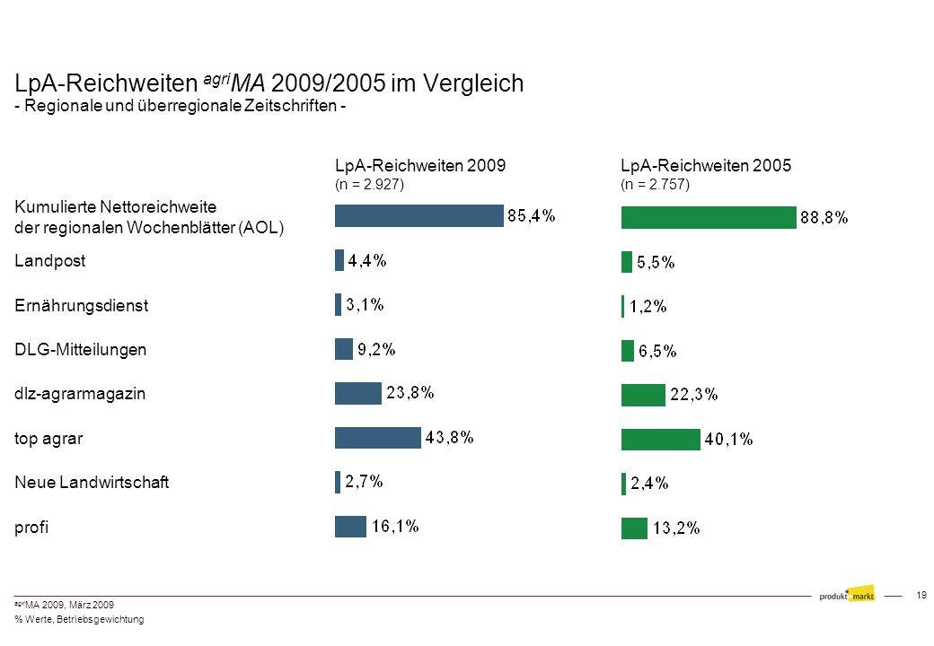 LpA-Reichweiten agriMA 2009/2005 im Vergleich - Regionale und überregionale Zeitschriften -