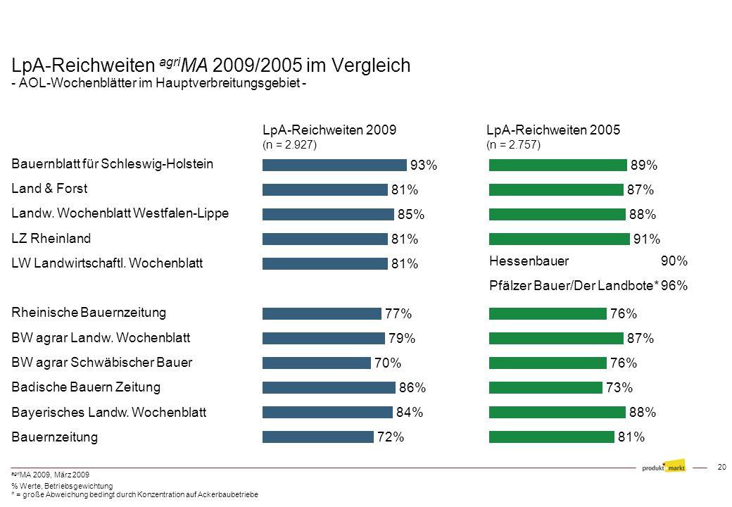 LpA-Reichweiten agriMA 2009/2005 im Vergleich - AOL-Wochenblätter im Hauptverbreitungsgebiet -