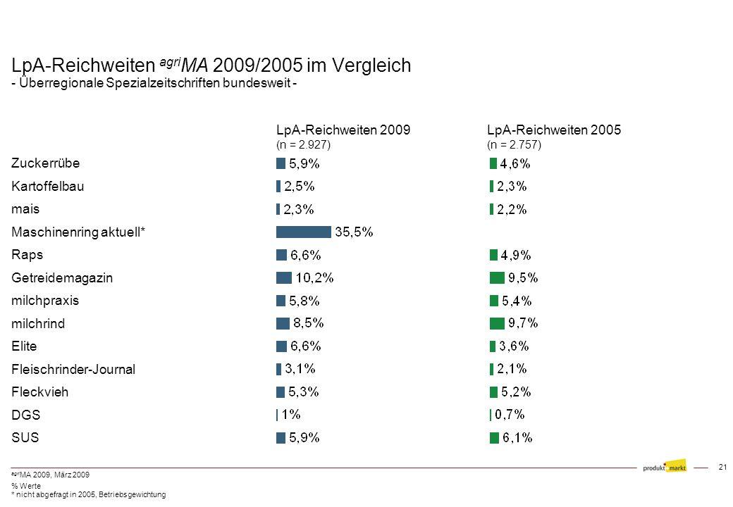 LpA-Reichweiten agriMA 2009/2005 im Vergleich - Überregionale Spezialzeitschriften bundesweit -