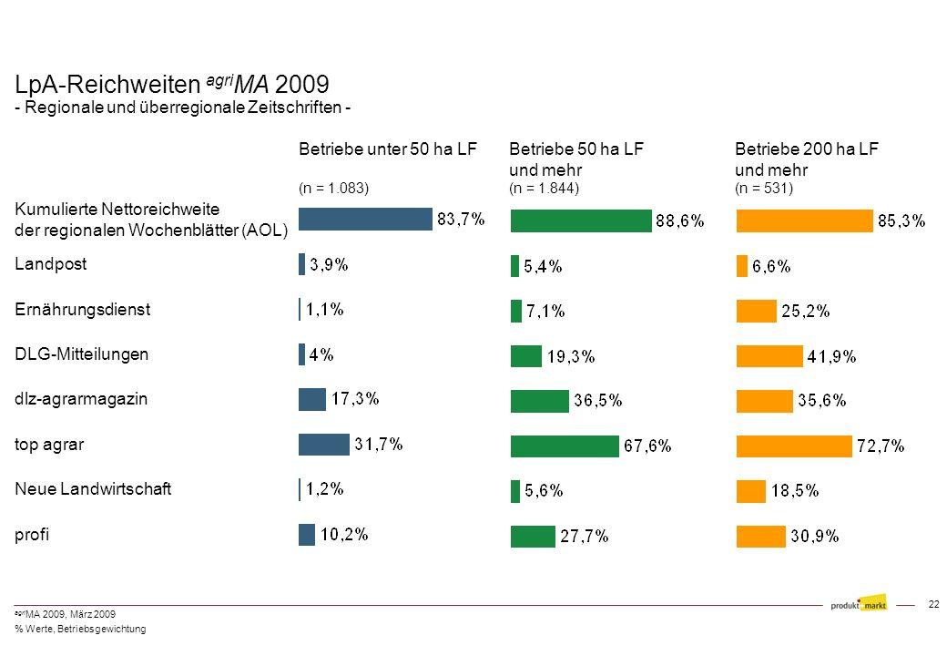 LpA-Reichweiten agriMA 2009 - Regionale und überregionale Zeitschriften -