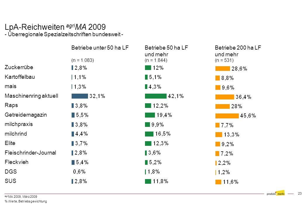 LpA-Reichweiten agriMA 2009 - Überregionale Spezialzeitschriften bundesweit -