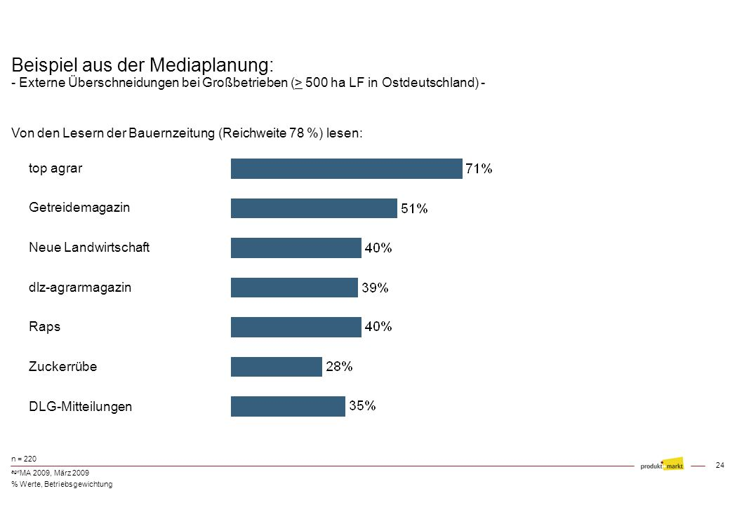 Beispiel aus der Mediaplanung: - Externe Überschneidungen bei Großbetrieben (> 500 ha LF in Ostdeutschland) -