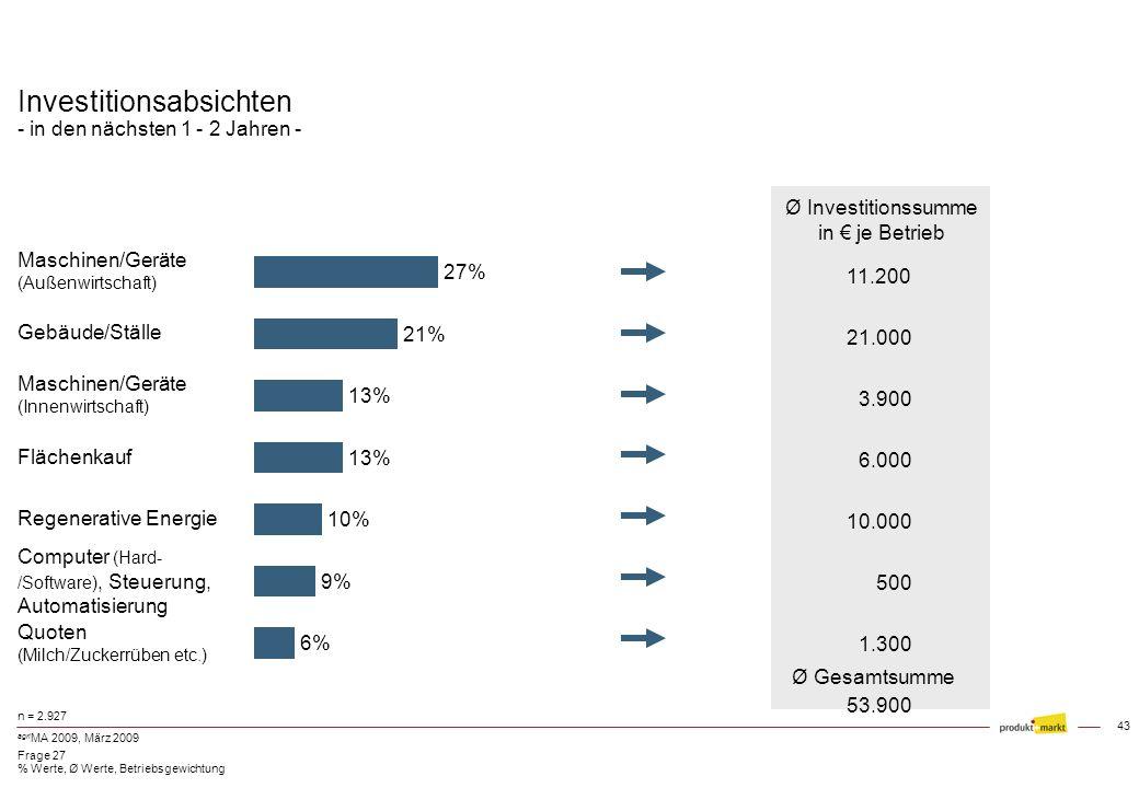 Investitionsabsichten - in den nächsten 1 - 2 Jahren -