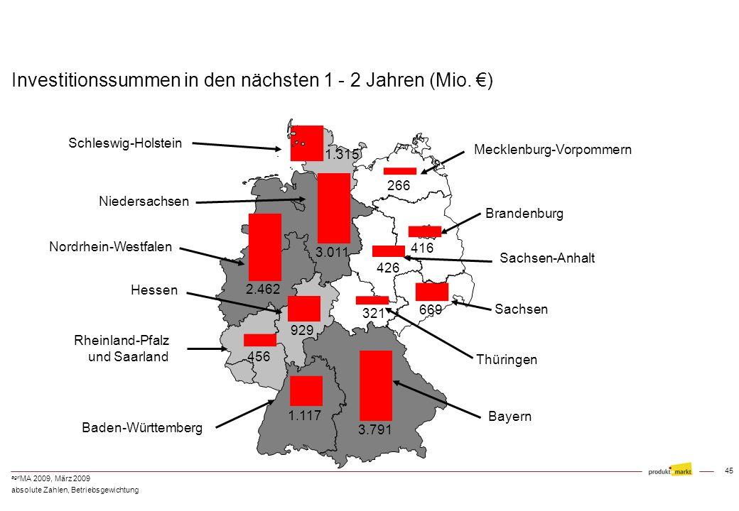 Investitionssummen in den nächsten 1 - 2 Jahren (Mio. €)