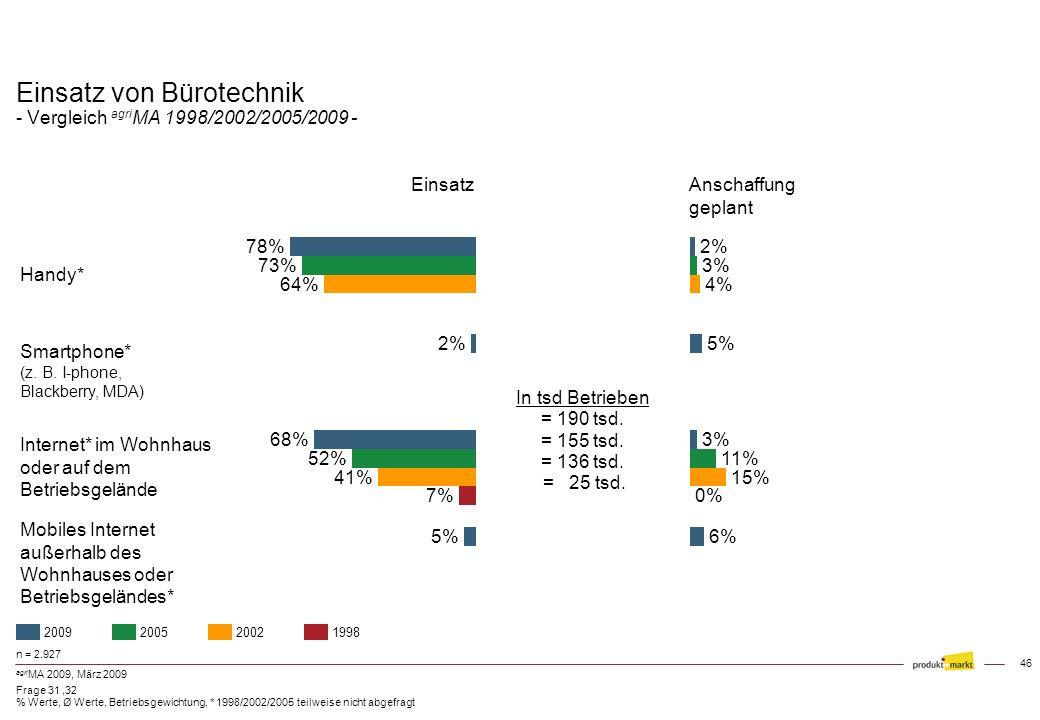 Einsatz von Bürotechnik - Vergleich agriMA 1998/2002/2005/2009 -