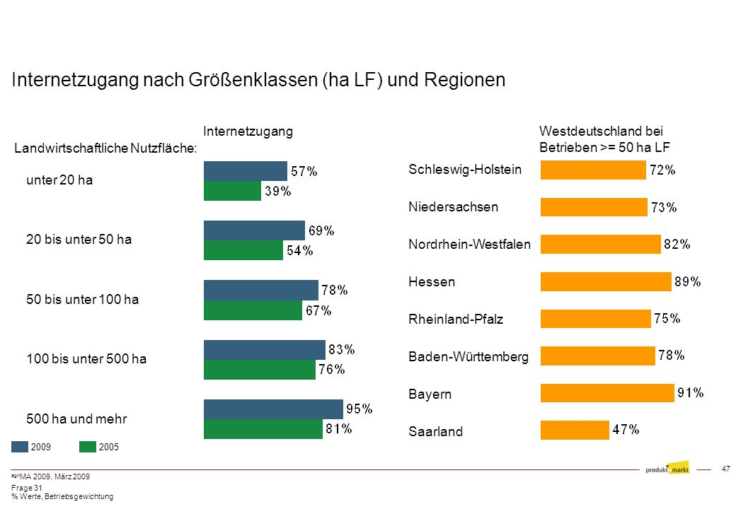 Internetzugang nach Größenklassen (ha LF) und Regionen