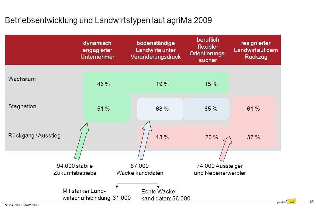Betriebsentwicklung und Landwirtstypen laut agriMa 2009