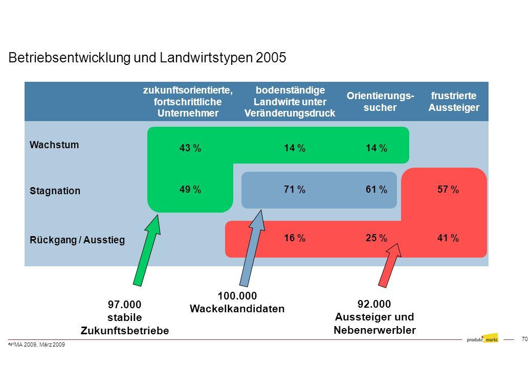 Betriebsentwicklung und Landwirtstypen 2005