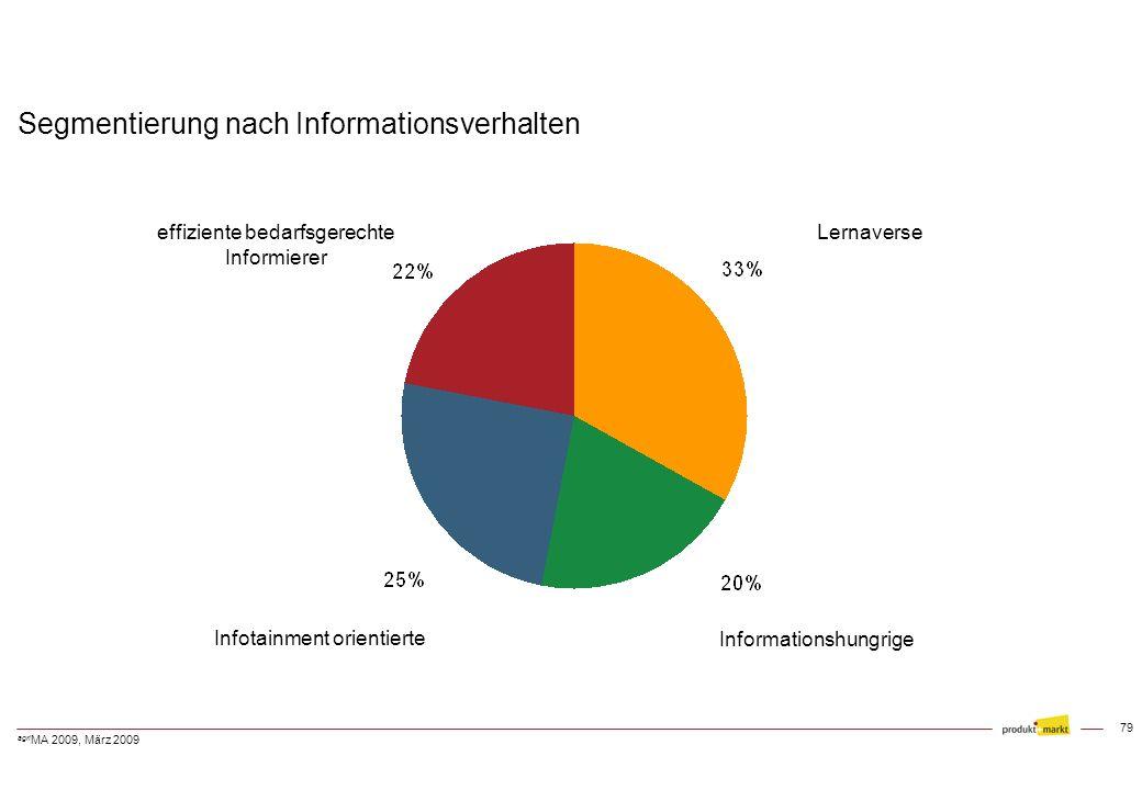 Segmentierung nach Informationsverhalten