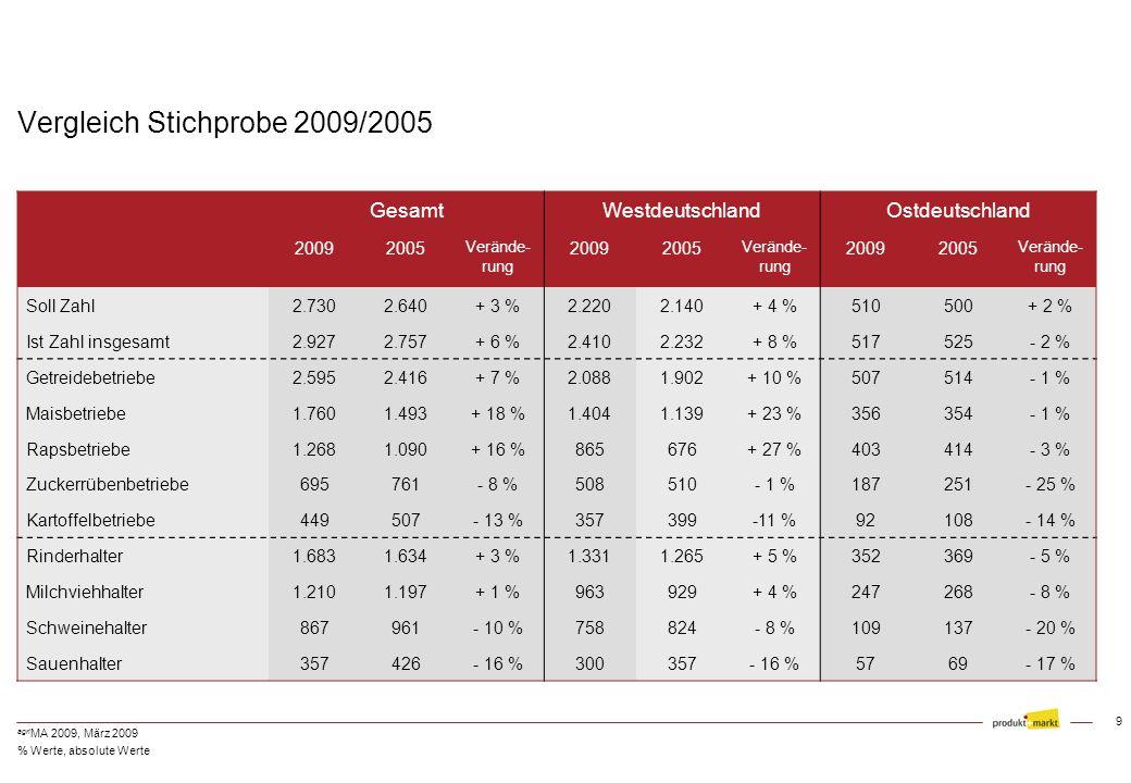 Vergleich Stichprobe 2009/2005