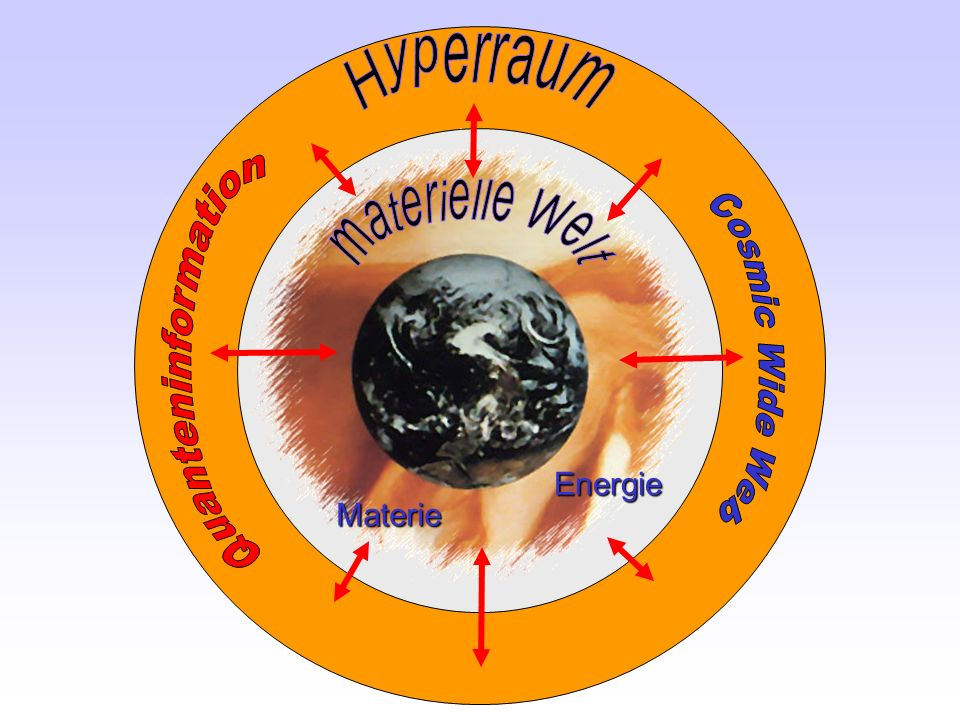 Hyperraum Quanteninformation materielle Welt Cosmic Wide Web Energie