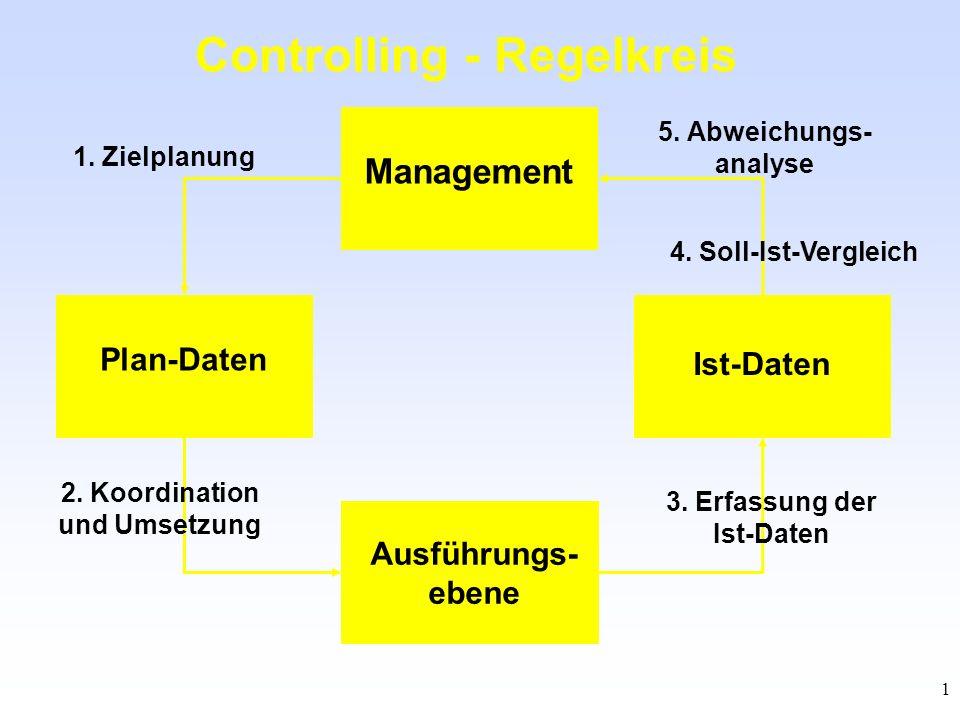 Controlling - Regelkreis