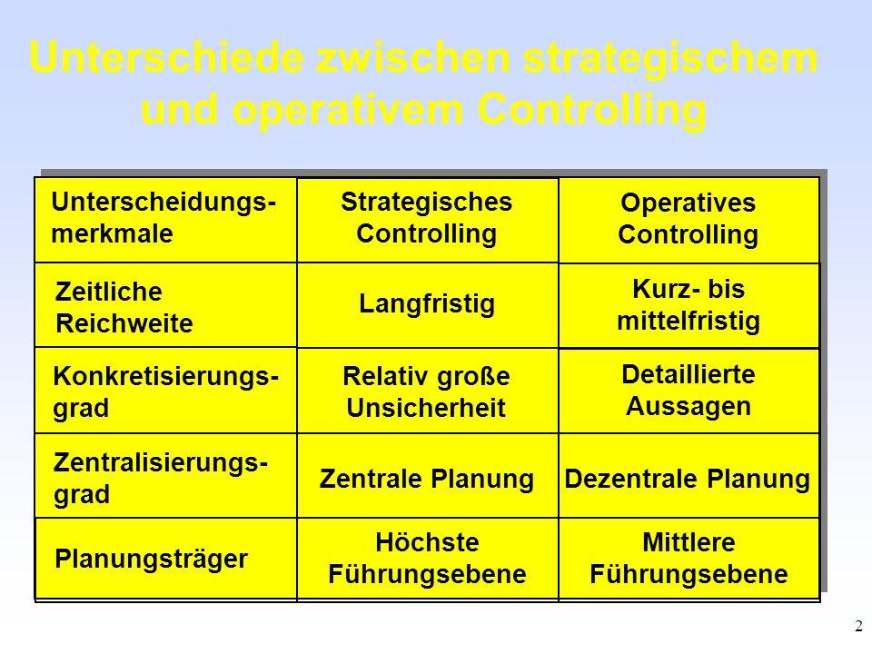 Unterschiede zwischen strategischem und operativem Controlling