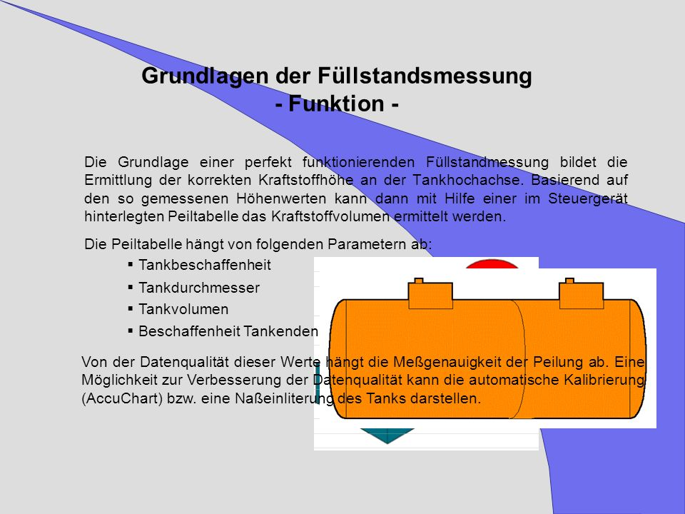 Grundlagen der Füllstandsmessung - Funktion -