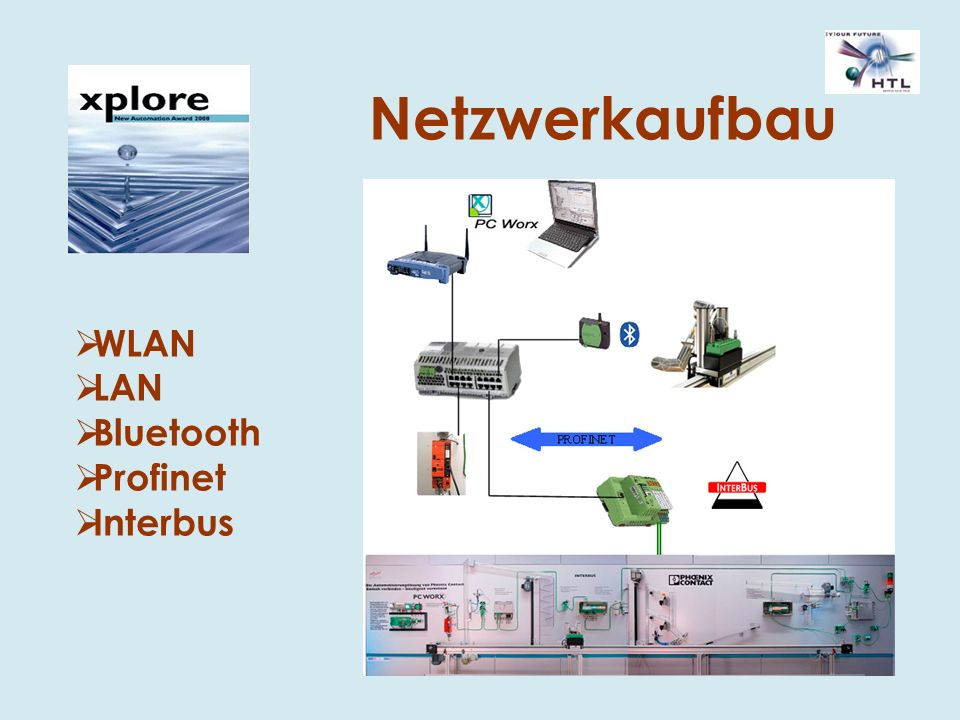 Netzwerkaufbau WLAN LAN Bluetooth Profinet Interbus