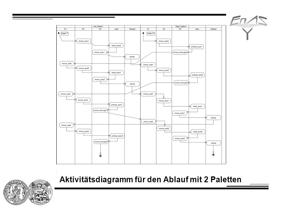 Aktivitätsdiagramm für den Ablauf mit 2 Paletten