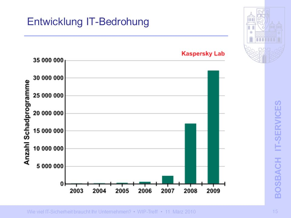 Entwicklung IT-Bedrohung