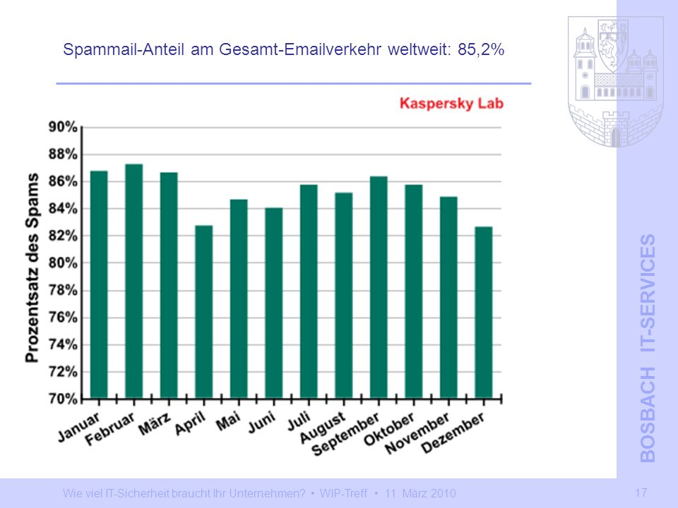 Spammail-Anteil am Gesamt-Emailverkehr weltweit: 85,2%