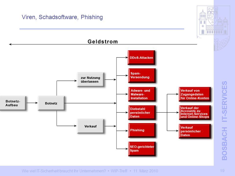 Viren, Schadsoftware, Phishing