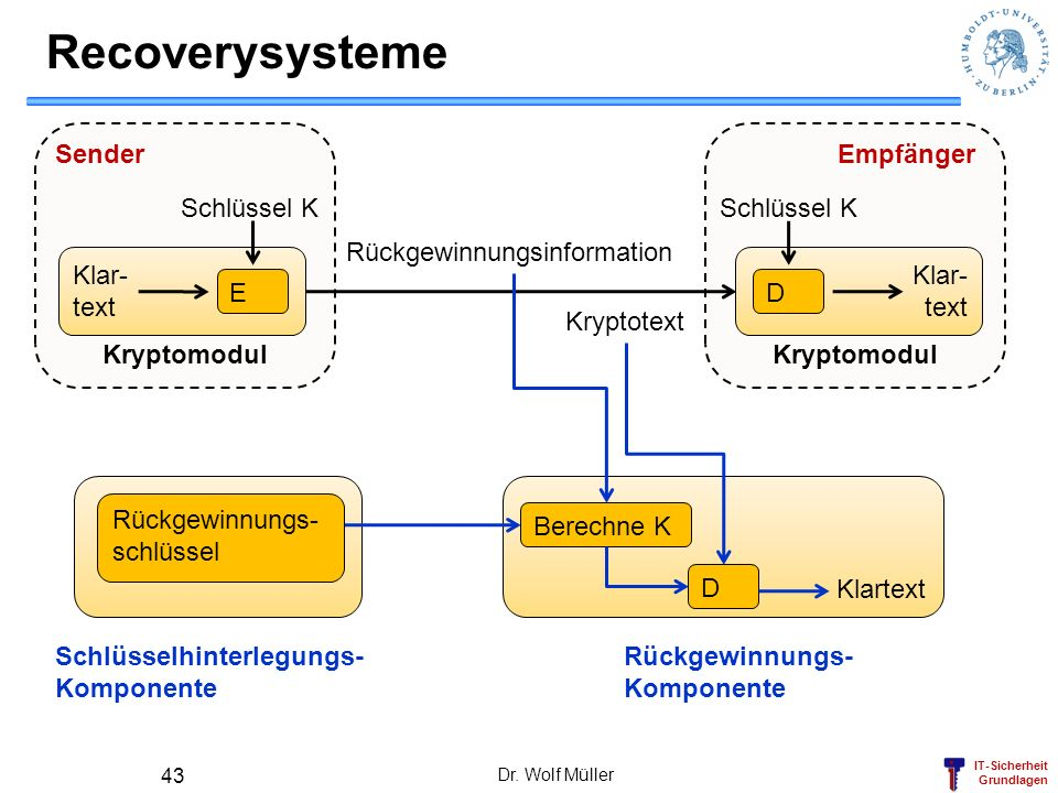 Recoverysysteme Kryptomodul Kryptomodul Sender Klar- text D