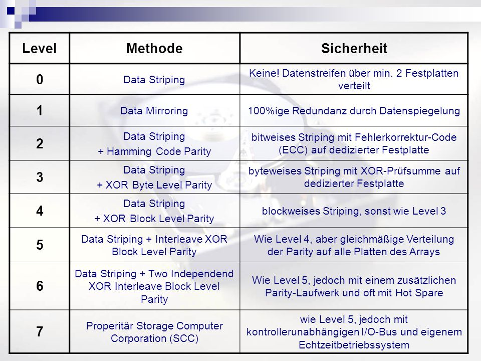 Level Methode Sicherheit