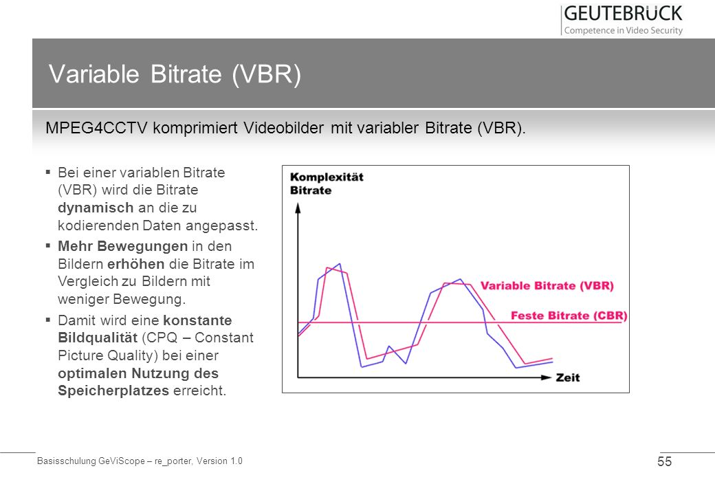 Variable Bitrate (VBR)