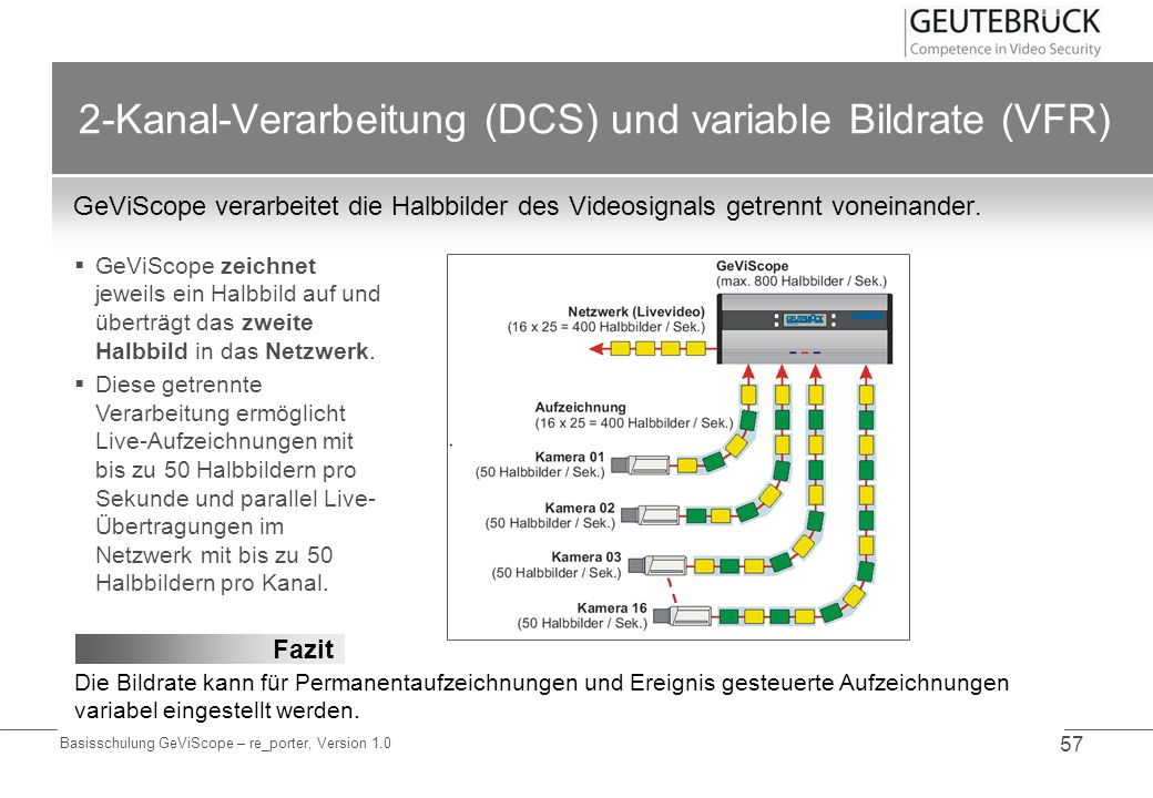 2-Kanal-Verarbeitung (DCS) und variable Bildrate (VFR)
