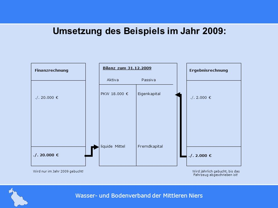 Umsetzung des Beispiels im Jahr 2009: