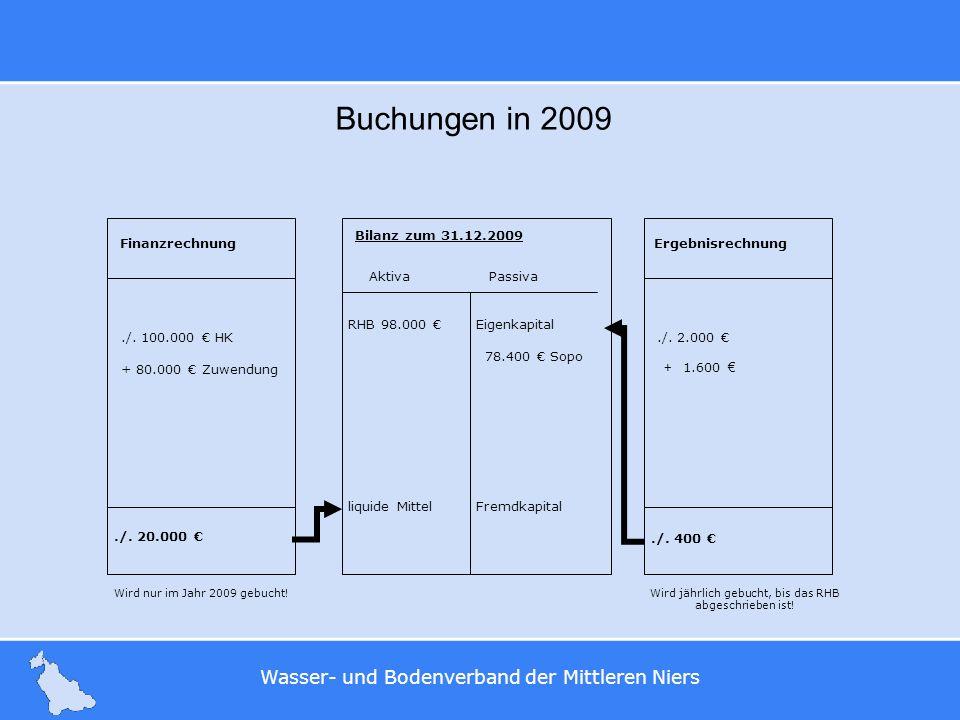 Buchungen in 2009 Finanzrechnung Ergebnisrechnung ./. 20.000 €