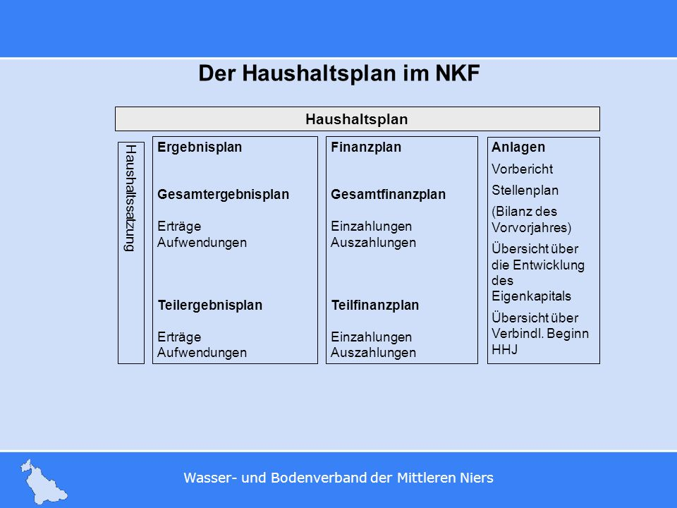 Der Haushaltsplan im NKF