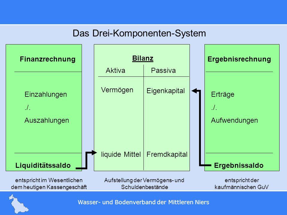 Das Drei-Komponenten-System