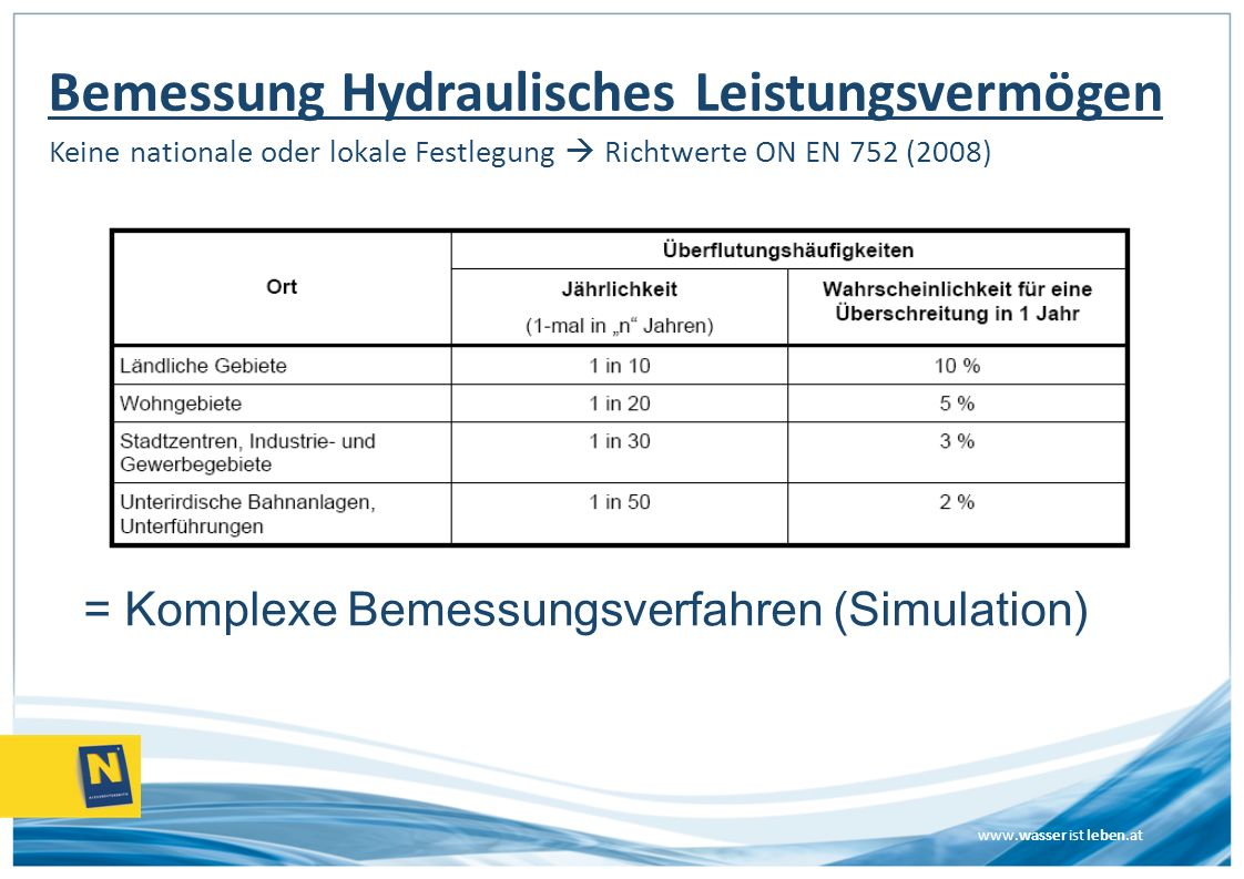 Bemessung Hydraulisches Leistungsvermögen